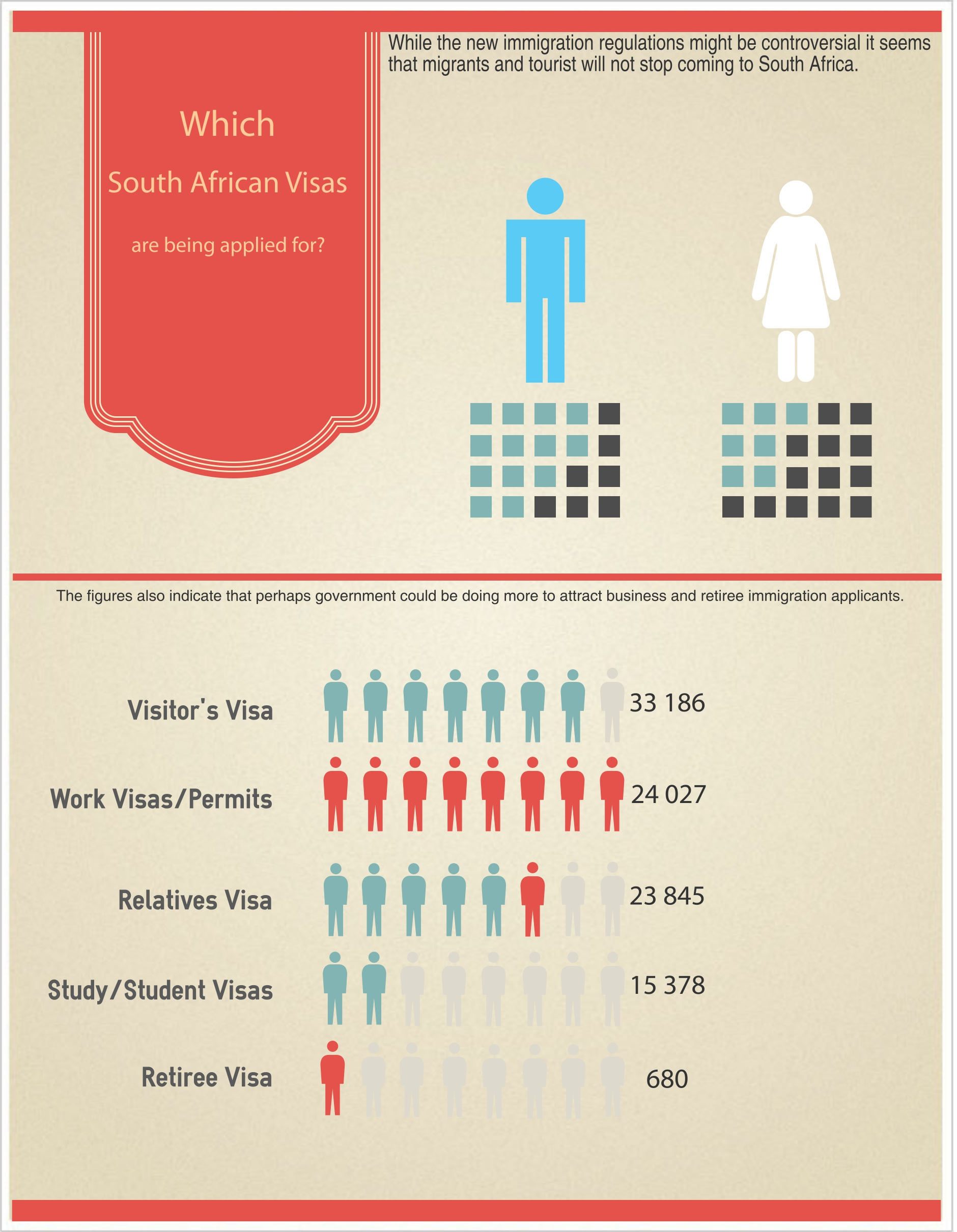 Which South African Visas Are Being Applied For